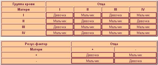 Таблица определения пола по